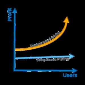 flat-3D-netsapiens-sessions-vs-seats-profitability-Graph-w_lines3.png